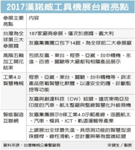 Cens.com News Picture 漢諾威工具機展登場 友嘉一天接單30億元