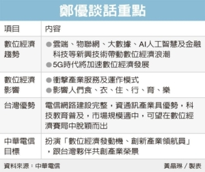 Cens.com News Picture 鄭優:數位經濟賽 台灣將勝出