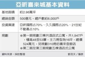 Cens.com News Picture 亚昕马国推500亿大案