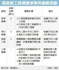 Cens.com News Picture 程泰東台 德國豐收