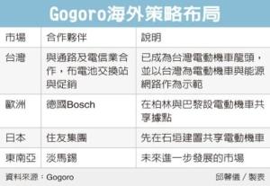 Cens.com News Picture Gogoro攜住友 騎進日本市場
