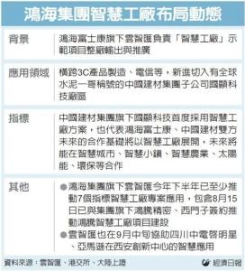 Cens.com News Picture 鴻海智慧製造 整廠輸出報捷