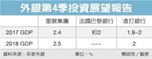 Cens.com News Picture 星展:台灣這兩年經濟 樂觀