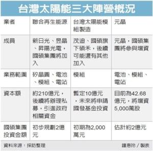 Cens.com News Picture 碩禾 投資太陽能三大陣營