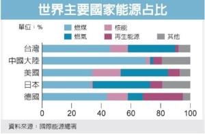 Cens.com News Picture 王文淵:政府勿過度向綠電傾斜