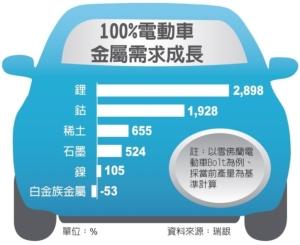 Cens.com News Picture 電動車熱潮 帶動鋰需求大增