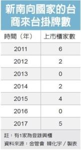 Cens.com News Picture 顧立雄:爭取新南向國家企業IPO