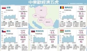 Cens.com News Picture 中東歐五虎 變身經濟火車頭