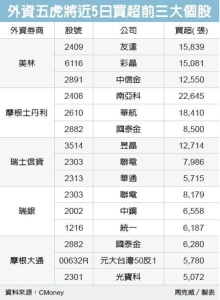 Cens.com News Picture 外資五虎將加碼 近日買超電金逾百億元