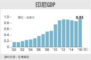 Cens.com News Picture 印尼躍進 邁向兆美元經濟體