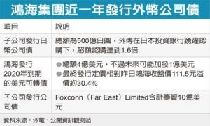 Cens.com News Picture 鴻海發債4億美元 溢價約三成