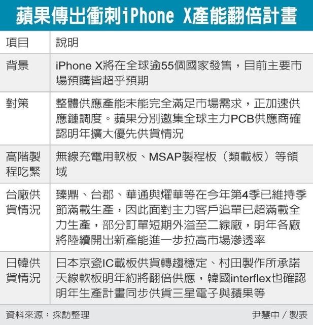 蘋果傳出衝刺iPhone X產能翻倍計畫 圖/經濟日報提供