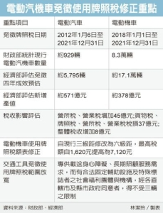 Cens.com News Picture 電動車免稅期延長 過頭關
