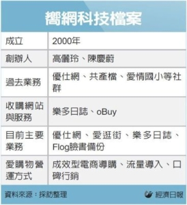 Cens.com News Picture LINE併嚮網 拚行動電商