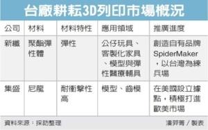 Cens.com News Picture 化纖廠養金雞 搶3D列印商機