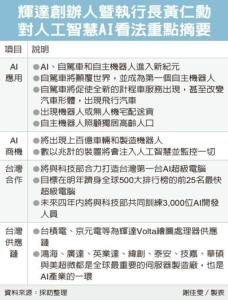 Cens.com News Picture 輝達看AI 台廠大商機來了