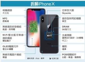 Cens.com News Picture iPhone X拆解報告出爐 台積電大贏家