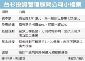 Cens.com News Picture 台杉投資點火 鎖定5+2產業