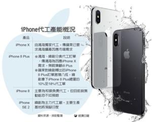 Cens.com News Picture 全速趕工iX…鴻海i8+代工單 移轉緯創