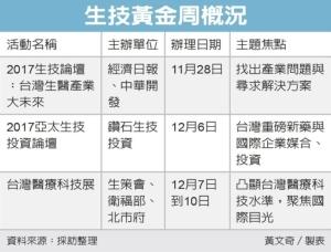 Cens.com News Picture 生技黄金周 产业大咖将献策