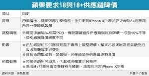 Cens.com News Picture i8銷售不佳 蘋果供應鏈面臨砍價壓力