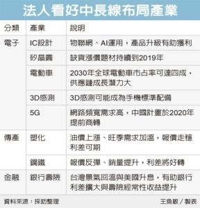 Cens.com News Picture 電子五族群 中長線布局