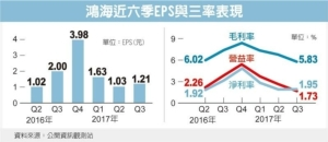 Cens.com News Picture 新机效应尚未发酵 鸿海Q3财报三率三降