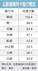 Cens.com News Picture 兆豐銀結盟gogoro 衝綠色金融