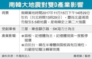 Cens.com News Picture 南韓強震 台廠迎雙D轉單