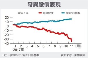 Cens.com News Picture 美製造業龍頭 奇異摔落寶座