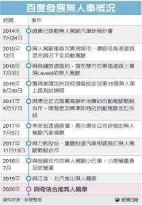Cens.com News Picture 百度無人小巴 提前明年量產