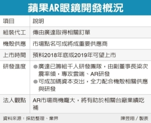 Cens.com News Picture 蘋果攻AR眼鏡 廣達搶單