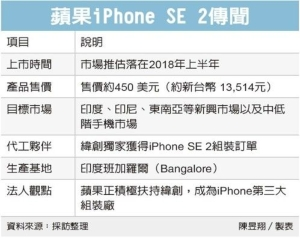 Cens.com News Picture iPhone SE2 传纬创独家代工