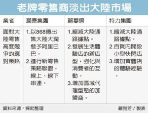 Cens.com News Picture 台灣零售商 淡出對岸市場