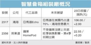 Cens.com News Picture 智慧音箱前景亮 帶旺鴻海英業達