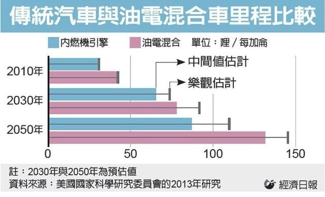傳統汽車與油電混合車里程比較 圖/經濟日報提供