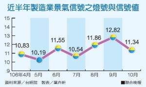 Cens.com News Picture 台經院:Q4製造業景氣增幅趨緩