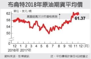 Cens.com News Picture 油國減產 明年預估價調高