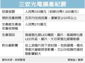 Cens.com News Picture 陸LED龍頭大擴產 台廠備戰