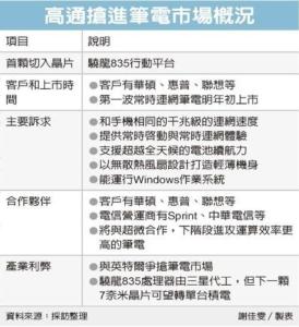Cens.com News Picture 高通進軍NB 台積有甜頭