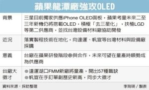 Cens.com News Picture 蘋果去三星化 在台強攻OLED