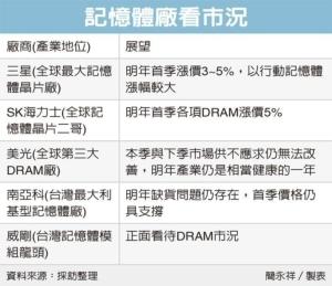 Cens.com News Picture DRAM連漲七季 台廠喜迎最長多頭