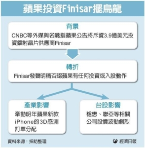 Cens.com News Picture 蘋果投資VCSEL…一場烏龍 台廠鬆口氣