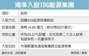 Cens.com News Picture 鴻家軍入股IDG 跨足能源