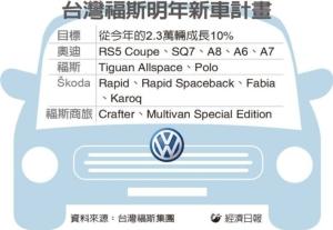 Cens.com News Picture 福斯引進新車款 拉高市占