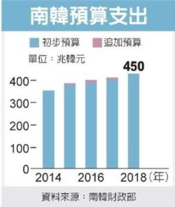 Cens.com News Picture 南韓加碼大陸 強化製造業