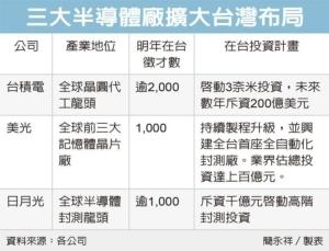 Cens.com News Picture 半導體三巨頭 擴大投資台灣