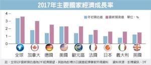 Cens.com News Picture 全球經濟將穩健擴張