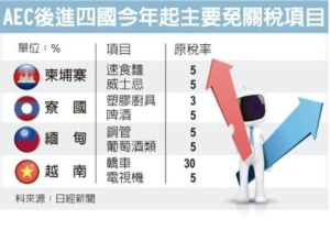 Cens.com News Picture 四国升格 东协经济整合跨步