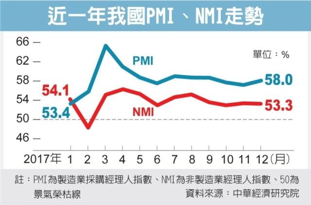 近一年我國PMI、NMI走勢 圖/經濟日報提供